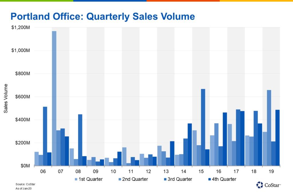 Office Sales Volume
